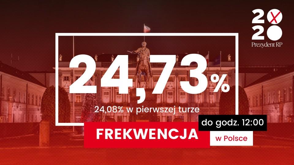 SR, GRAFIKIA: Frekwencja w Polsce do godz. 12.00