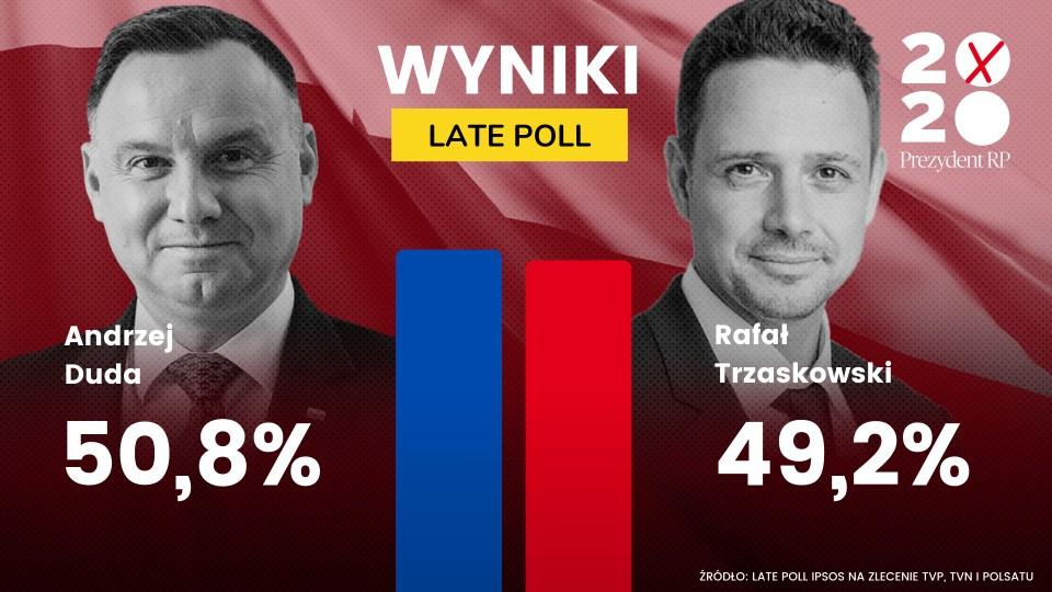Wyniki wyborów prezydenckich - late poll