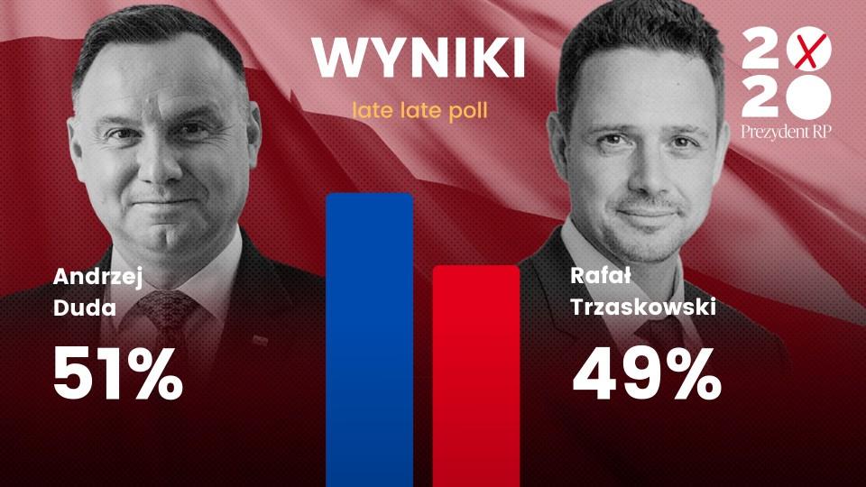 GL - Wyniki late late poll
